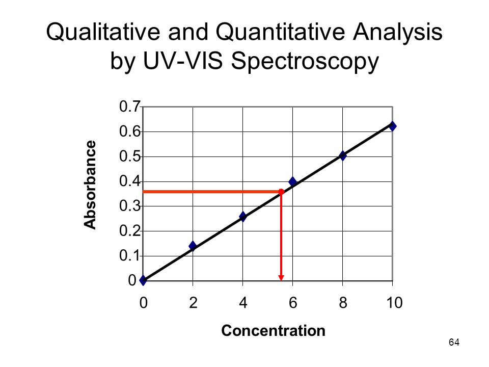 64 0 0.1 0.2 0.3 0.4 0.5 0.6 0.7 0246810 Concentration Absorbance Qualitative and Quantitative Analysis by UV-VIS Spectroscopy