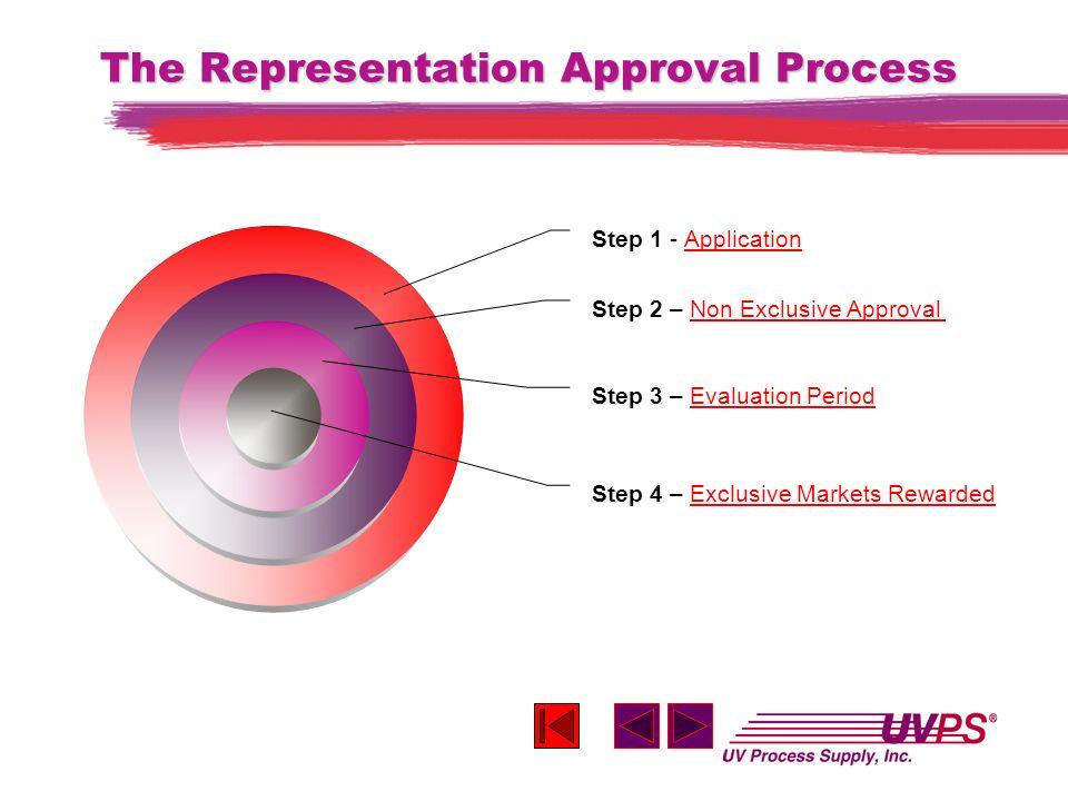 The End UV Process Supply, Inc. Chicago, Illinois USA www.uvprocess.com