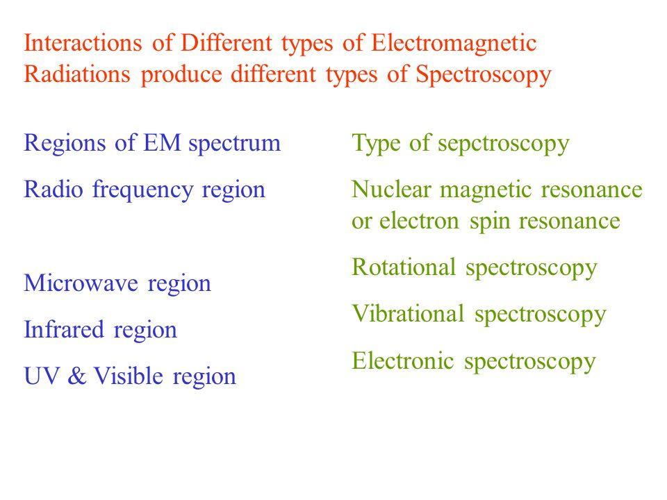 Interactions of Different types of Electromagnetic Radiations produce different types of Spectroscopy Regions of EM spectrum Radio frequency region Mi