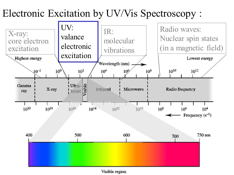 X-ray: core electron excitation UV: valance electronic excitation IR: molecular vibrations Radio waves: Nuclear spin states (in a magnetic field) Elec