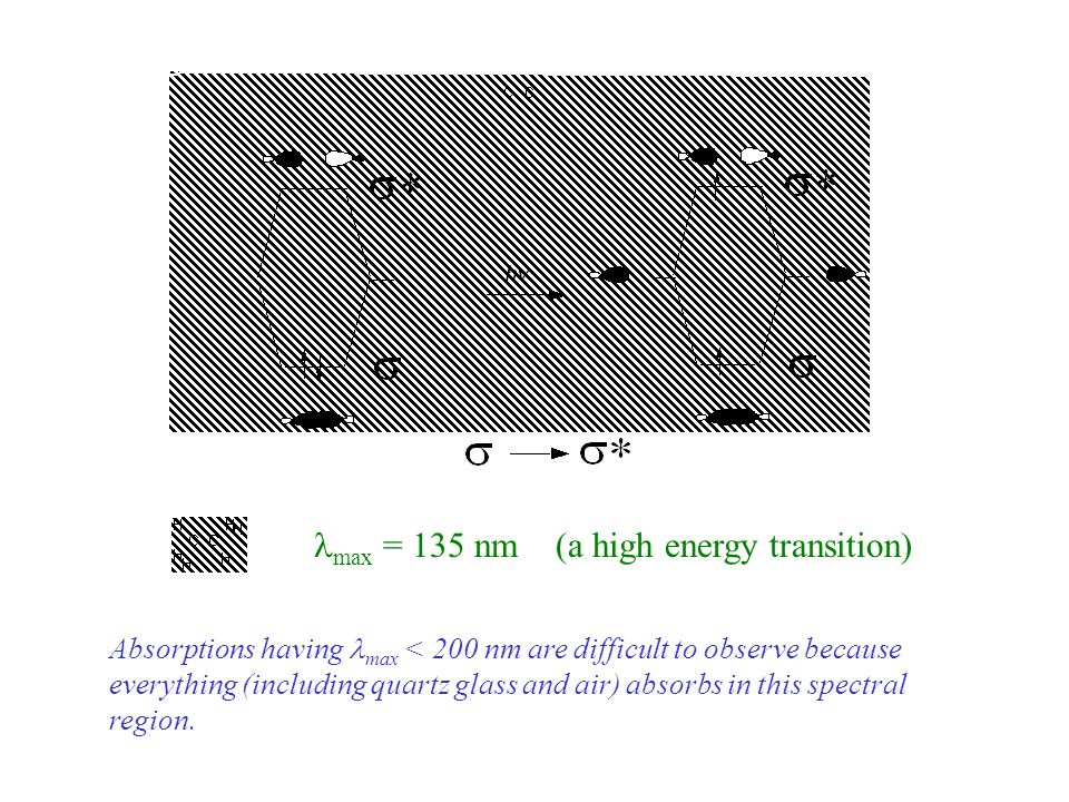max = 135 nm (a high energy transition) Absorptions having max < 200 nm are difficult to observe because everything (including quartz glass and air) a