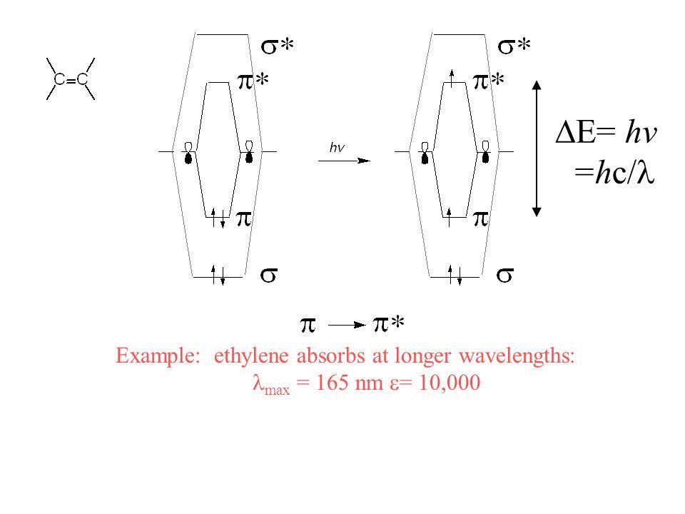 Example: ethylene absorbs at longer wavelengths: max = 165 nm = 10,000 = hv =hc/