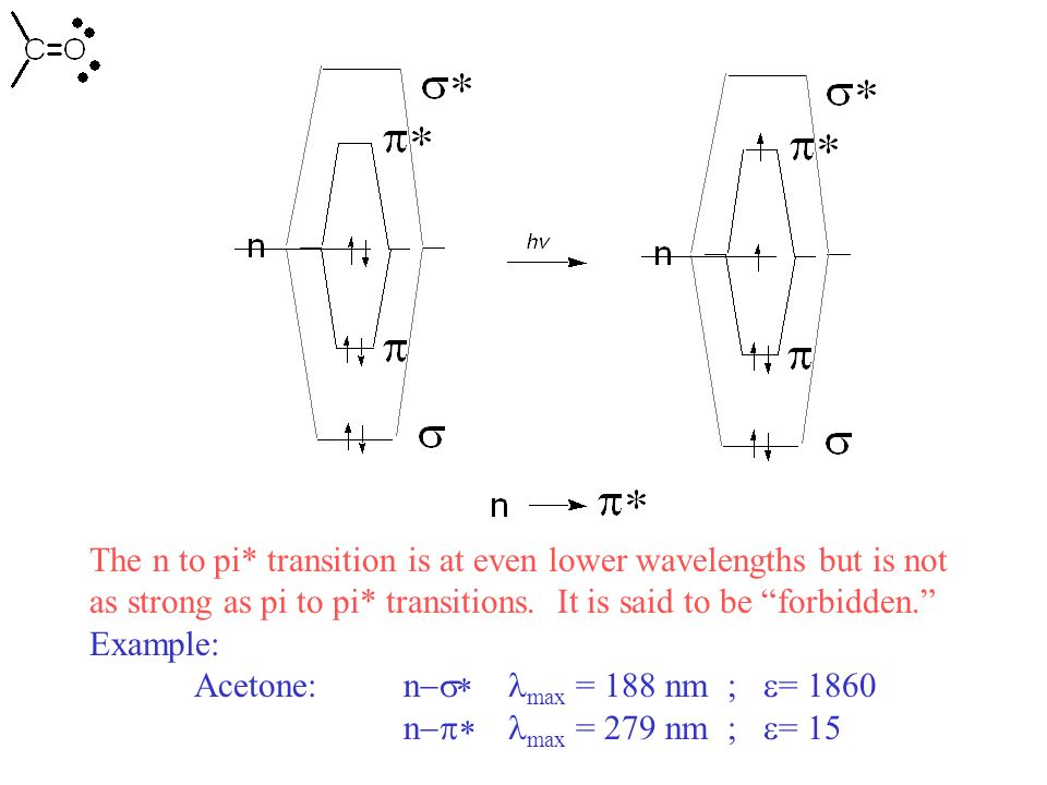 The n to pi* transition is at even lower wavelengths but is not as strong as pi to pi* transitions. It is said to be forbidden. Example: Acetone: n ma