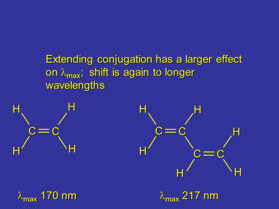 Extending conjugation has a larger effect on max ; shift is again to longer wavelengths C C H H H H C C H H max 170 nm max 170 nm max 217 nm max 217 n