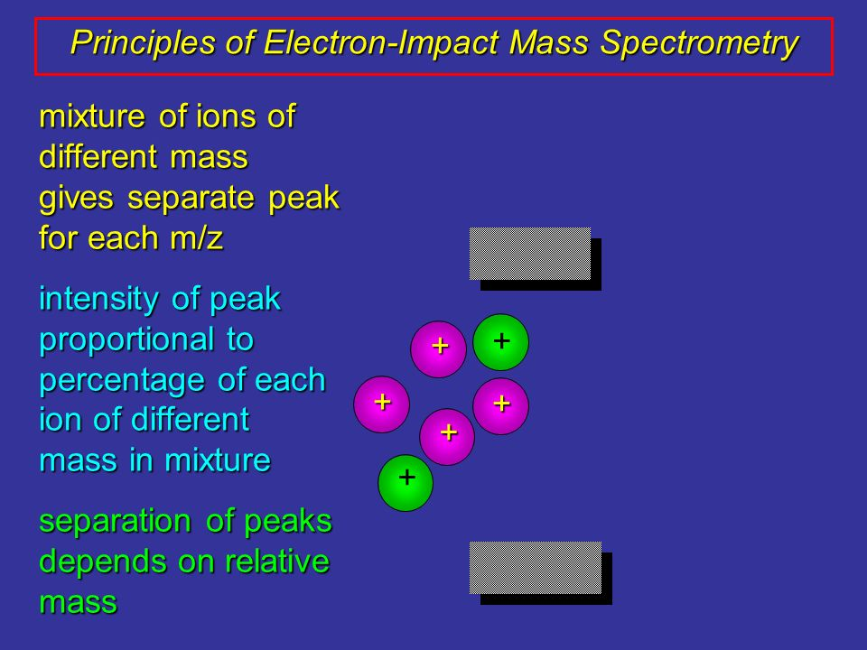 mixture of ions of different mass gives separate peak for each m/z intensity of peak proportional to percentage of each ion of different mass in mixtu