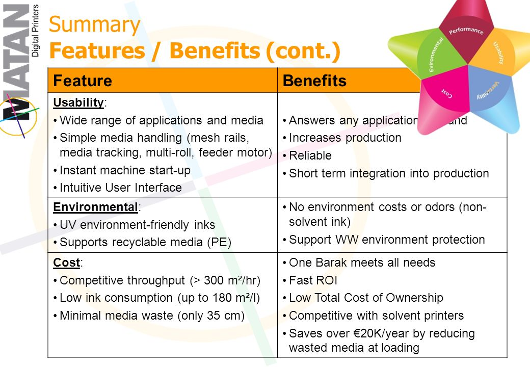 Summary Features / Benefits (cont.) BenefitsFeature Answers any application demand Increases production Reliable Short term integration into production Usability: Wide range of applications and media Simple media handling (mesh rails, media tracking, multi-roll, feeder motor) Instant machine start-up Intuitive User Interface No environment costs or odors (non- solvent ink) Support WW environment protection Environmental: UV environment-friendly inks Supports recyclable media (PE) One Barak meets all needs Fast ROI Low Total Cost of Ownership Competitive with solvent printers Saves over 20K/year by reducing wasted media at loading Cost: Competitive throughput (> 300 m²/hr) Low ink consumption (up to 180 m²/l) Minimal media waste (only 35 cm)