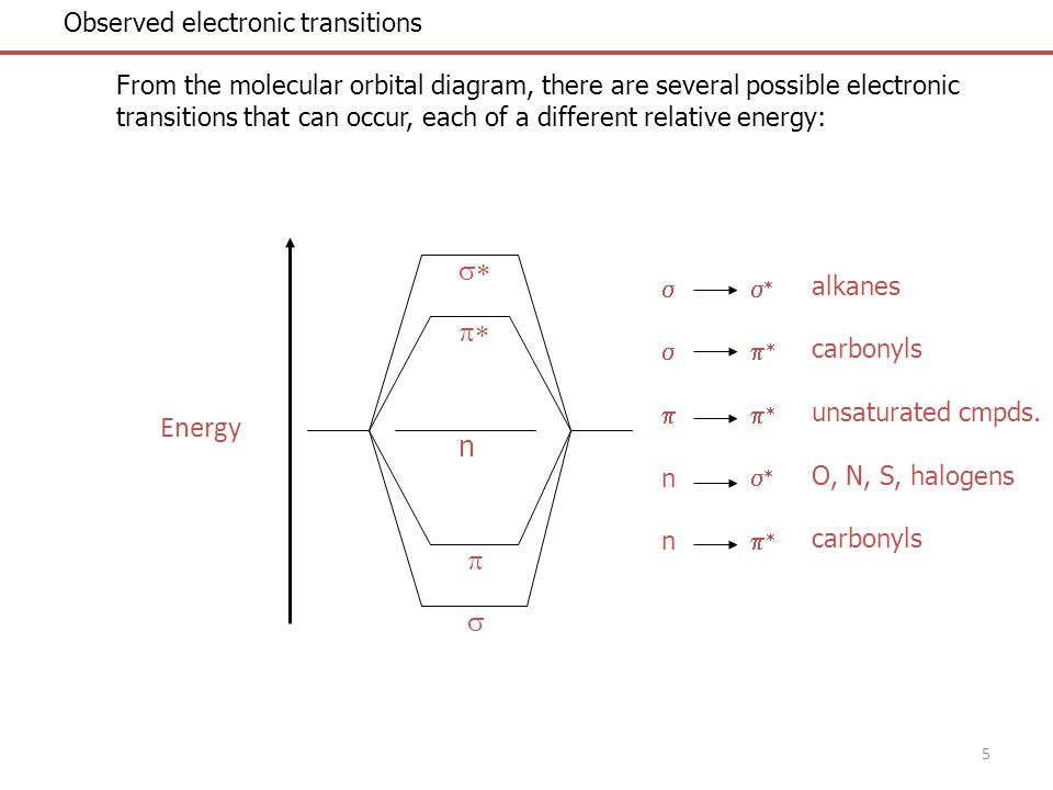 5 Observed electronic transitions From the molecular orbital diagram, there are several possible electronic transitions that can occur, each of a diff