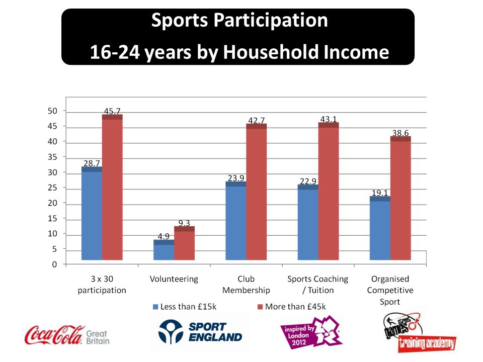 Sports Participation 16-24 years by Household Income