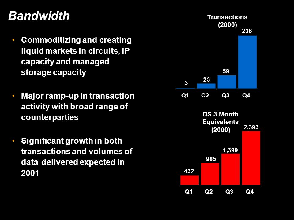 Bandwidth Commoditizing and creating liquid markets in circuits, IP capacity and managed storage capacity Major ramp-up in transaction activity with b