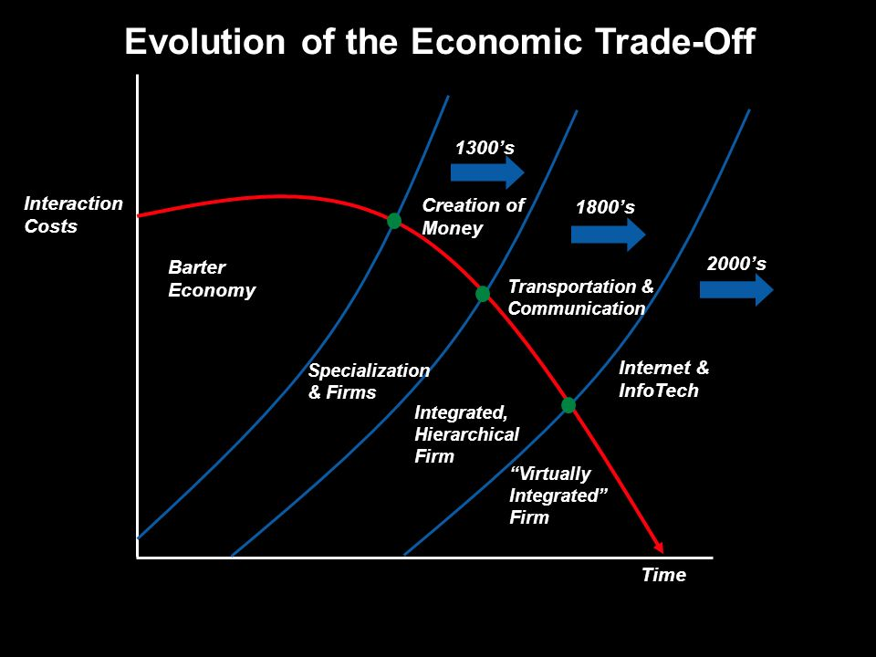 Evolution of the Economic Trade-Off Barter Economy Creation of Money Transportation & Communication Internet & InfoTech 1300s 1800s 2000s Specialization & Firms Integrated, Hierarchical Firm Virtually Integrated Firm Interaction Costs Time
