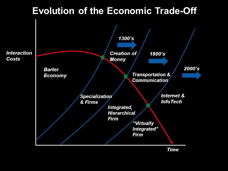 Evolution of the Economic Trade-Off Barter Economy Creation of Money Transportation & Communication Internet & InfoTech 1300s 1800s 2000s Specializati