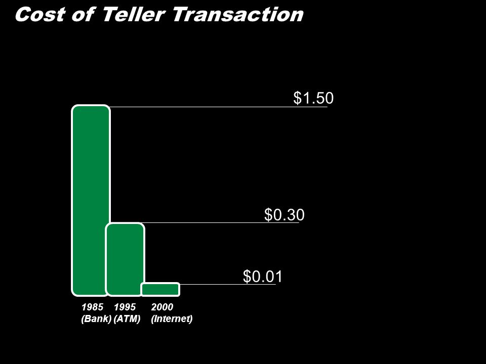 Cost of Teller Transaction $1.50 $0.30 $0.01 1985 (Bank) 1995 (ATM) 2000 (Internet)