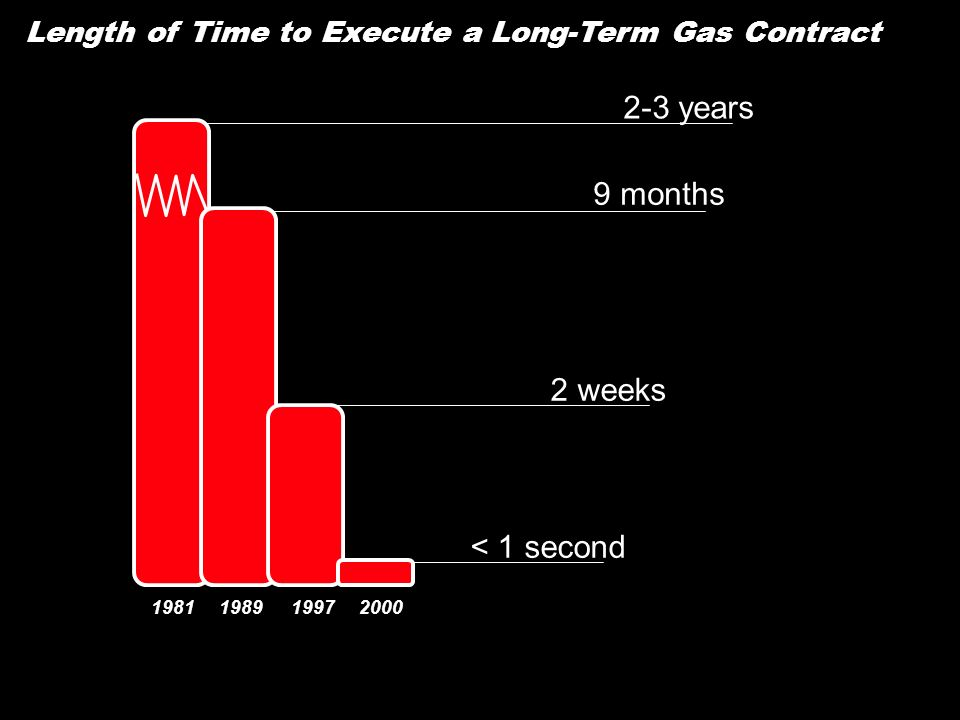 Length of Time to Execute a Long-Term Gas Contract 9 months 2 weeks < 1 second 2-3 years 1981198919972000