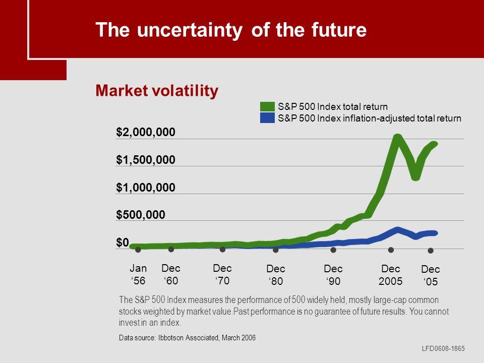 LFD0608-1865 $2,000,000 $1,500,000 $1,000,000 $500,000 $0 Jan 56 Dec 80 Dec 90 Dec 2005 Dec 05 Dec 70 Dec 60 The uncertainty of the future Market vola