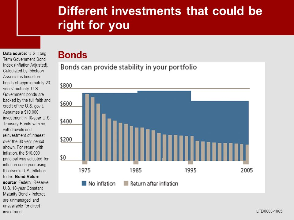 LFD0608-1865 Different investments that could be right for you Bonds Data source: U.S. Long- Term Government Bond Index (Inflation Adjusted). Calculat