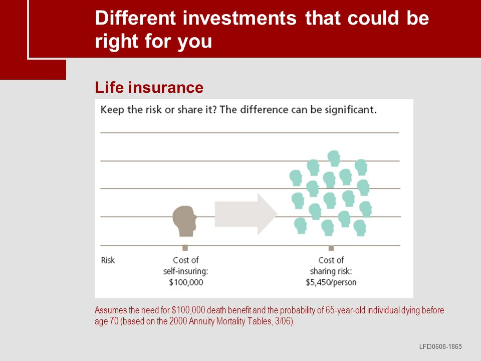 LFD0608-1865 Different investments that could be right for you Life insurance Assumes the need for $100,000 death benefit and the probability of 65-ye