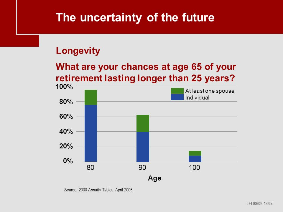 LFD0608-1865 The uncertainty of the future What are your chances at age 65 of your retirement lasting longer than 25 years? Source: 2000 Annuity Table