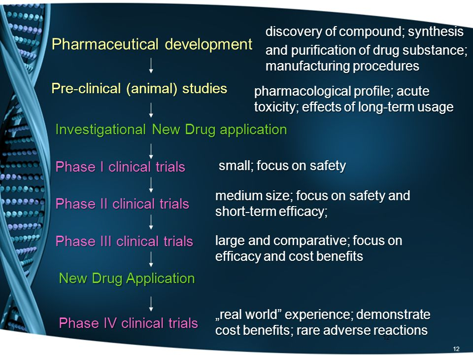 12 Pharmaceutical development Pre-clinical (animal) studies Investigational New Drug application Phase I clinical trials Phase II clinical trials Phas