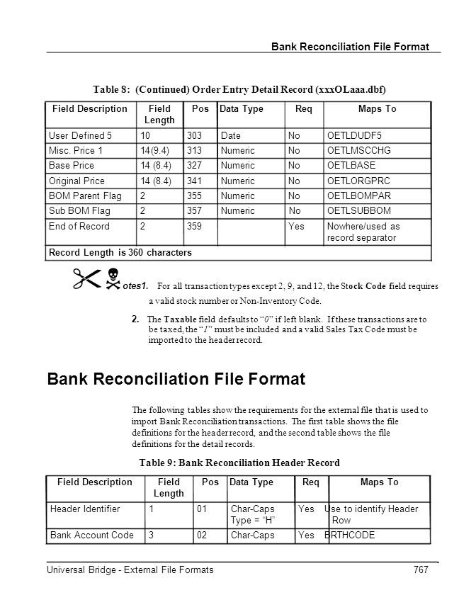 Bank Reconciliation File Format Table 8: (Continued) Order Entry Detail Record (xxxOLaaa.dbf) Field DescriptionFieldPos Data TypeReqMaps To Length User Defined 510303DateNoOETLDUDF5 Misc.
