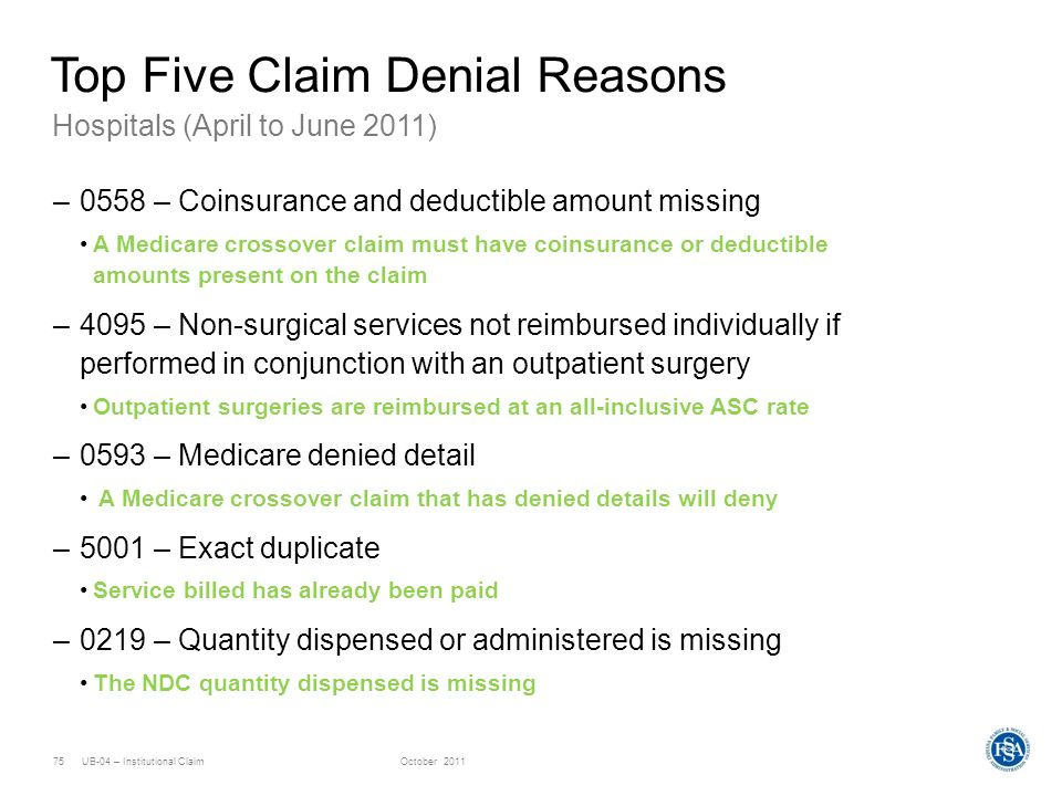 UB-04 – Institutional ClaimOctober 201175 Hospitals (April to June 2011) Top Five Claim Denial Reasons –0558 – Coinsurance and deductible amount missi