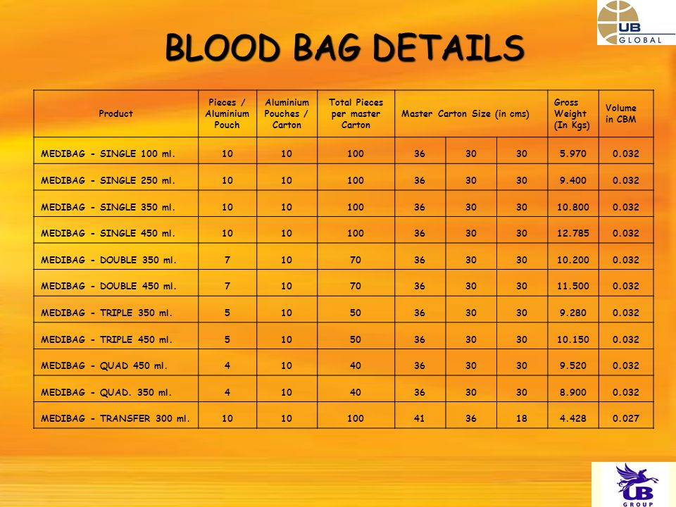 BLOOD BAG DETAILS Product Pieces / Aluminium Pouch Aluminium Pouches / Carton Total Pieces per master Carton Master Carton Size (in cms) Gross Weight (In Kgs) Volume in CBM MEDIBAG - SINGLE 100 ml MEDIBAG - SINGLE 250 ml MEDIBAG - SINGLE 350 ml MEDIBAG - SINGLE 450 ml MEDIBAG - DOUBLE 350 ml MEDIBAG - DOUBLE 450 ml MEDIBAG - TRIPLE 350 ml MEDIBAG - TRIPLE 450 ml MEDIBAG - QUAD 450 ml MEDIBAG - QUAD.