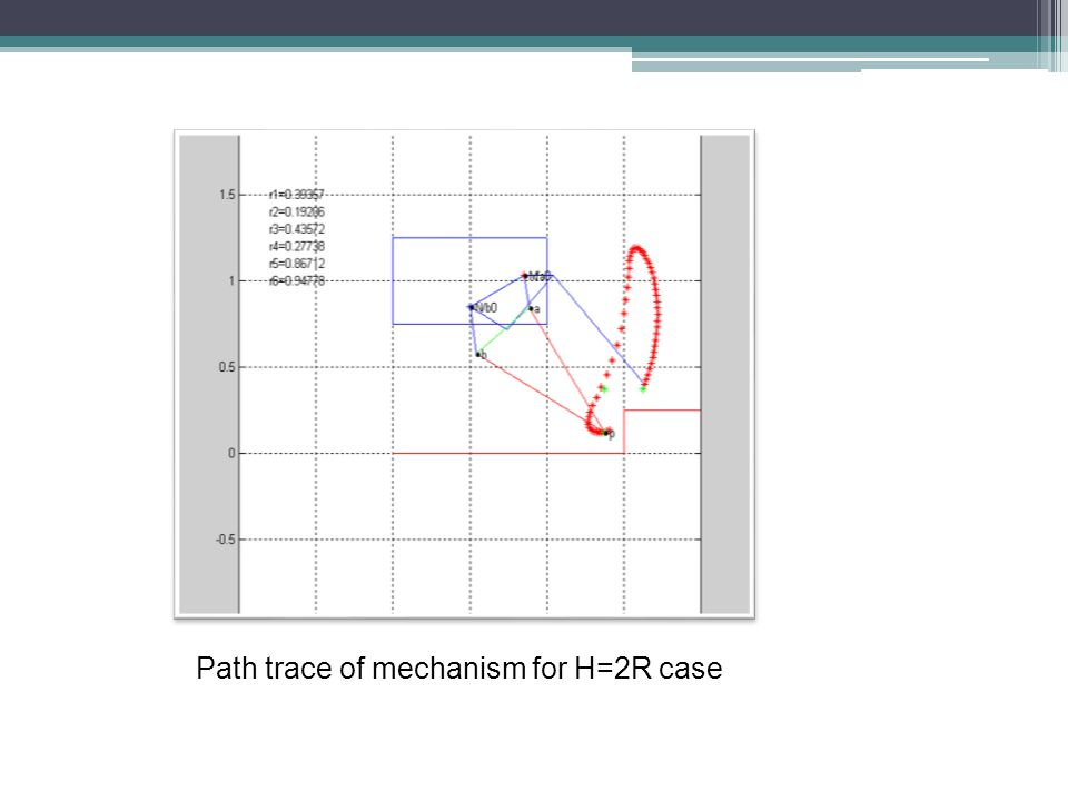 Path trace of mechanism for H=2R case