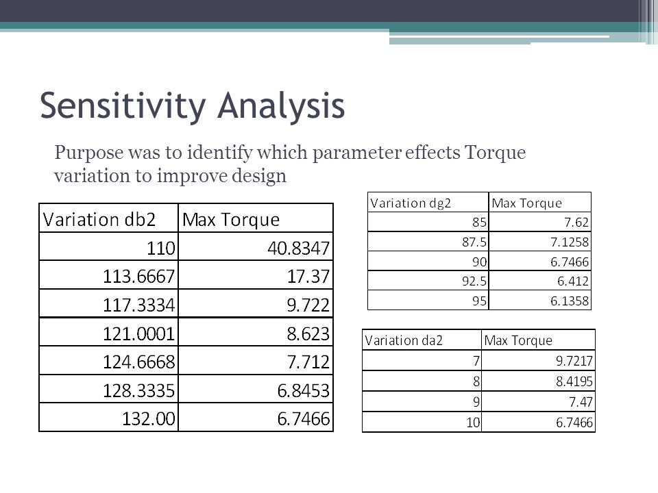 Purpose was to identify which parameter effects Torque variation to improve design Sensitivity Analysis