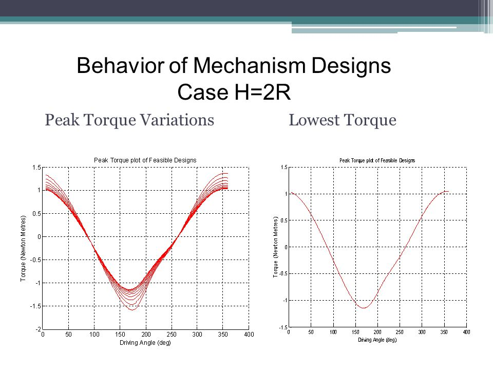 Peak Torque VariationsLowest Torque Behavior of Mechanism Designs Case H=2R