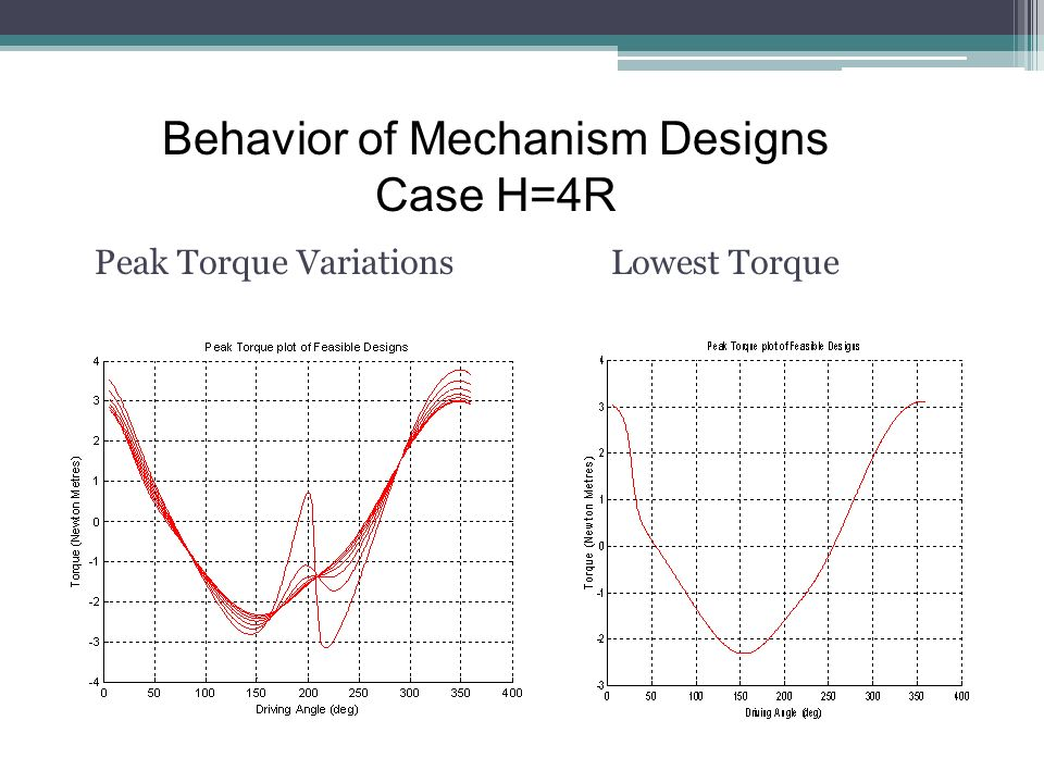 Peak Torque VariationsLowest Torque Behavior of Mechanism Designs Case H=4R