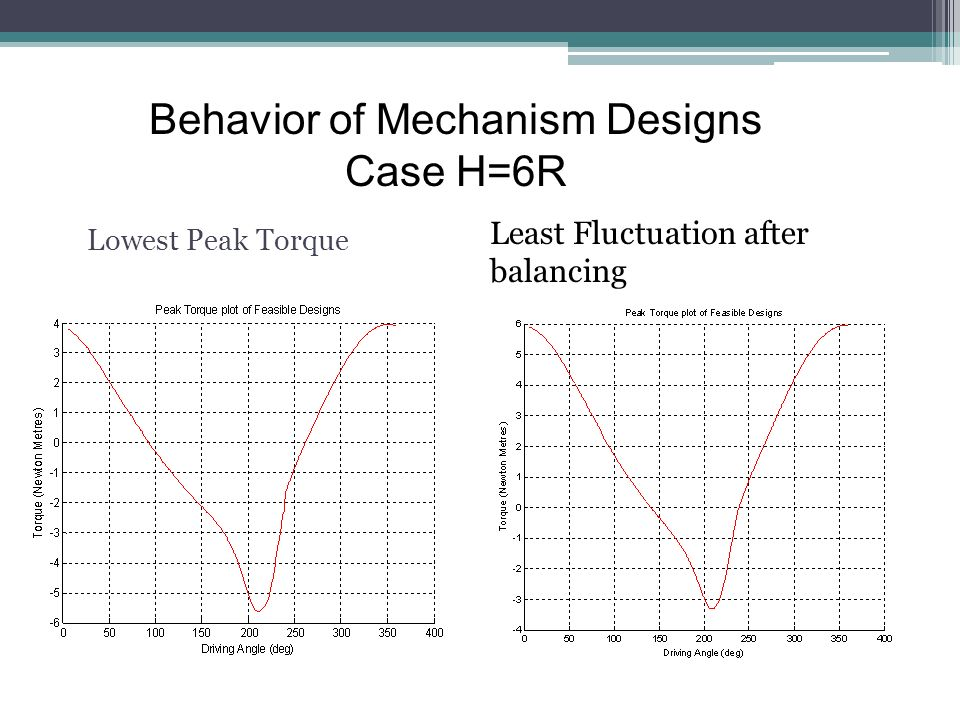 Lowest Peak Torque Behavior of Mechanism Designs Case H=6R Least Fluctuation after balancing