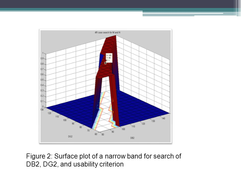 Figure 2: Surface plot of a narrow band for search of DB2, DG2, and usability criterion