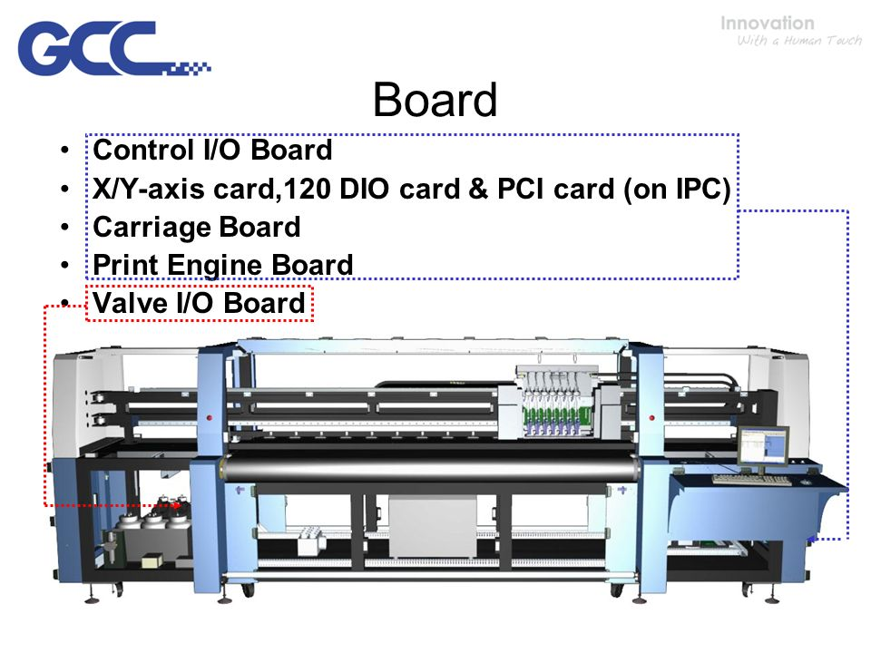 Board Control I/O Board X/Y-axis card,120 DIO card & PCI card (on IPC) Carriage Board Print Engine Board Valve I/O Board