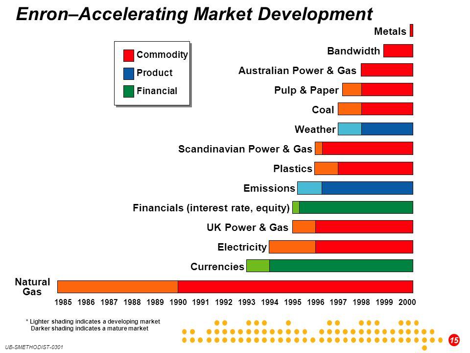 15 UB-SMETHODIST-0301 Enron–Accelerating Market Development 1985199019952000199119921993199419961997199819991986198719881989 Commodity Product Financi