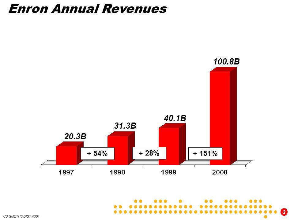 2 UB-SMETHODIST-0301 Enron Annual Revenues 20.3B 31.3B 100.8B 40.1B + 54% + 28% + 151%