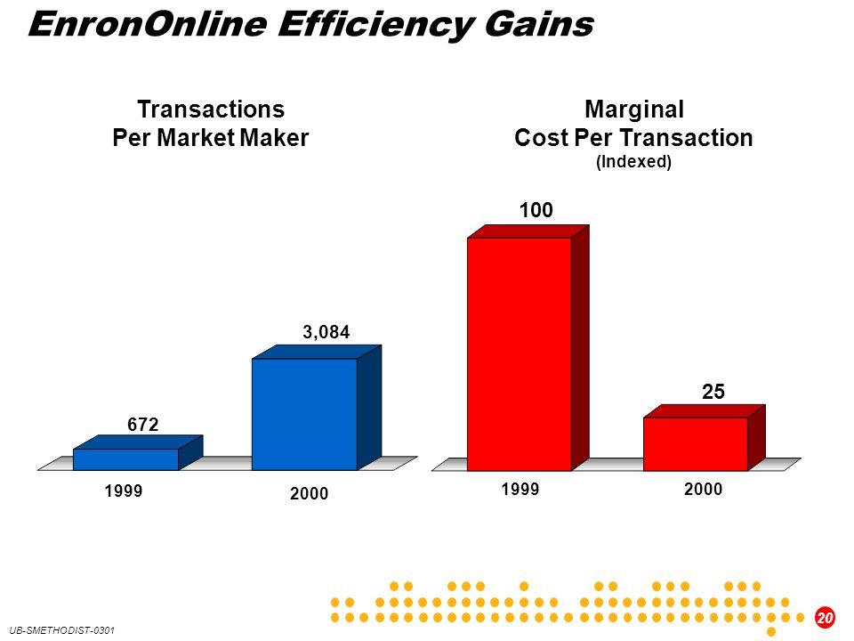20 UB-SMETHODIST-0301 EnronOnline Efficiency Gains Marginal Cost Per Transaction (Indexed) 25 100 Transactions Per Market Maker 1999 2000 672 3,084 19