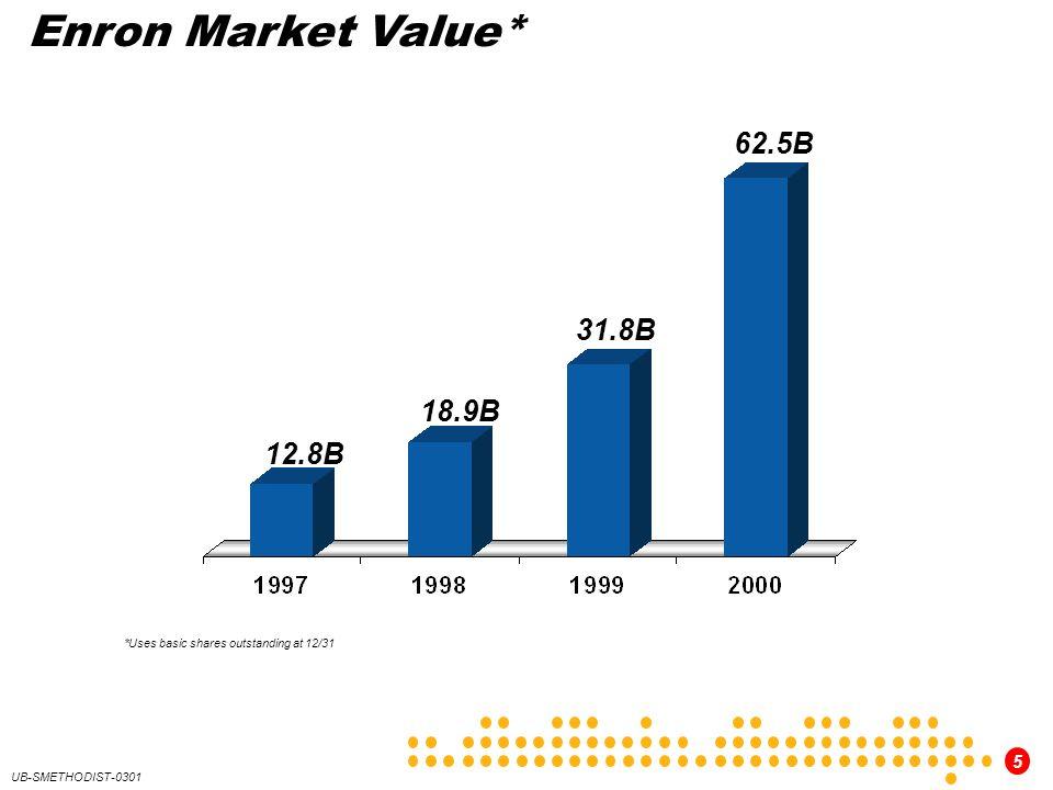 5 UB-SMETHODIST-0301 Enron Market Value* 12.8B 18.9B 62.5B 31.8B *Uses basic shares outstanding at 12/31