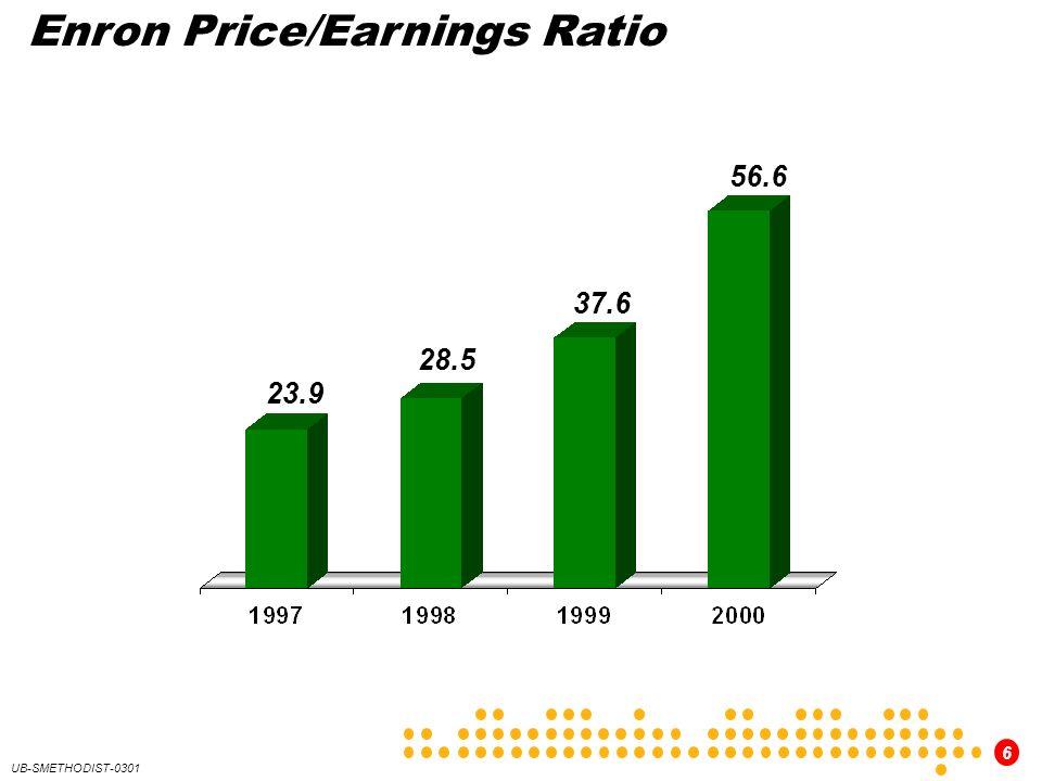 6 UB-SMETHODIST-0301 Enron Price/Earnings Ratio 23.9 28.5 37.6 56.6