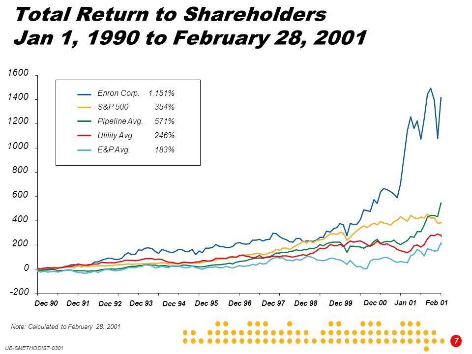 7 UB-SMETHODIST-0301 Total Return to Shareholders Jan 1, 1990 to February 28, 2001 200 1600 1400 1200 1000 800 600 400 -200 0 Dec 97 Dec 96Dec 95 Dec