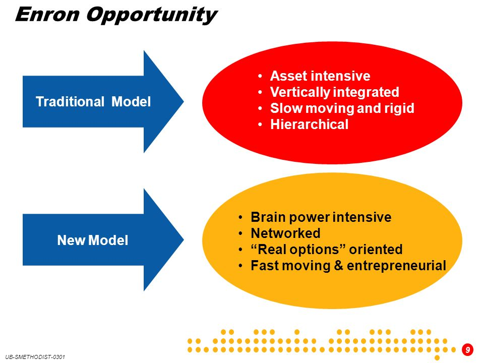 9 UB-SMETHODIST-0301 Enron Opportunity Traditional Model New Model Asset intensive Vertically integrated Slow moving and rigid Hierarchical Brain powe
