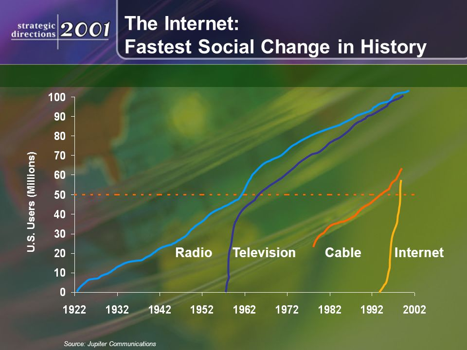RadioTelevisionCableInternet U.S. Users (Millions) Source: Jupiter Communications The Internet: Fastest Social Change in History