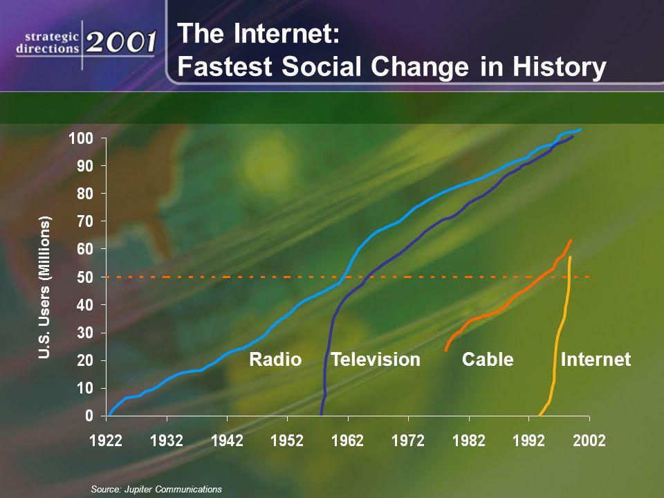 RadioTelevisionCableInternet U.S.