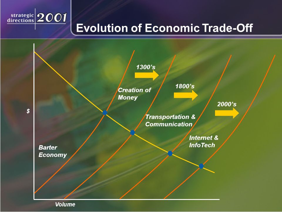 Barter Economy Creation of Money Transportation & Communication Internet & InfoTech Evolution of Economic Trade-Off 1300s 1800s 2000s $ Volume