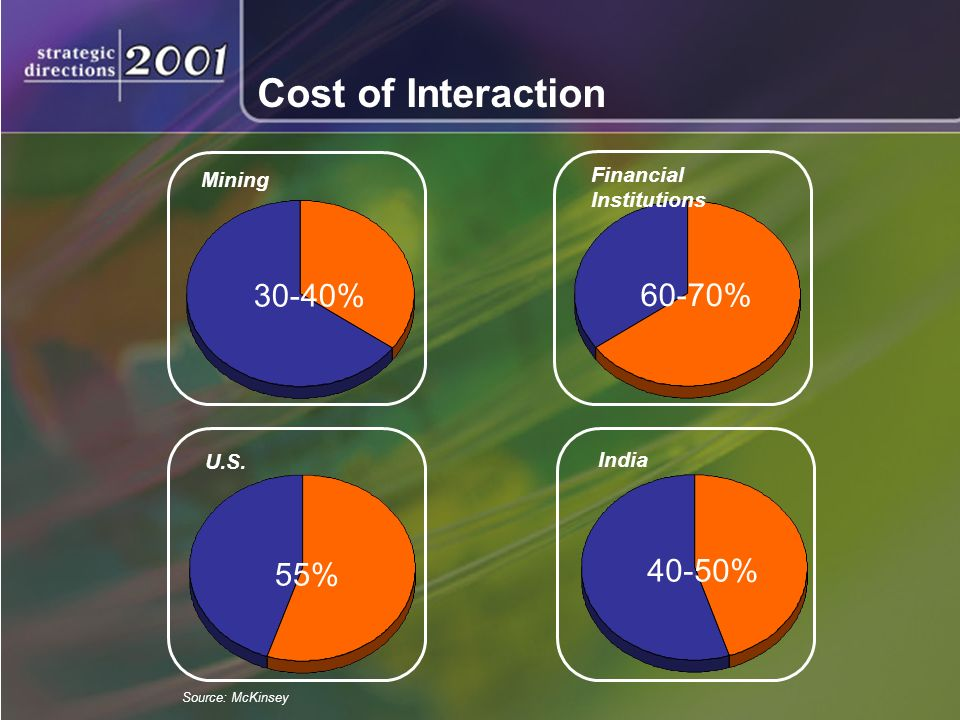 Cost of Interaction Mining 30-40% Financial Institutions 60-70% U.S.