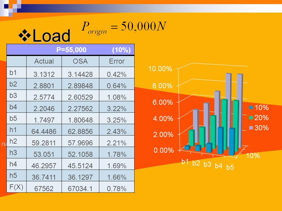 Load Load P=55,000 (10%) ActualOSAError b1 3.13123.144280.42% b2 2.88012.898480.64% b3 2.57742.605291.08% b4 2.20462.275623.22% b5 1.74971.806483.25% h1 64.448662.88562.43% h2 59.281157.96962.21% h3 53.05152.10581.78% h4 46.295745.51241.69% h5 36.741136.12971.66% F(X) 6756267034.10.78%