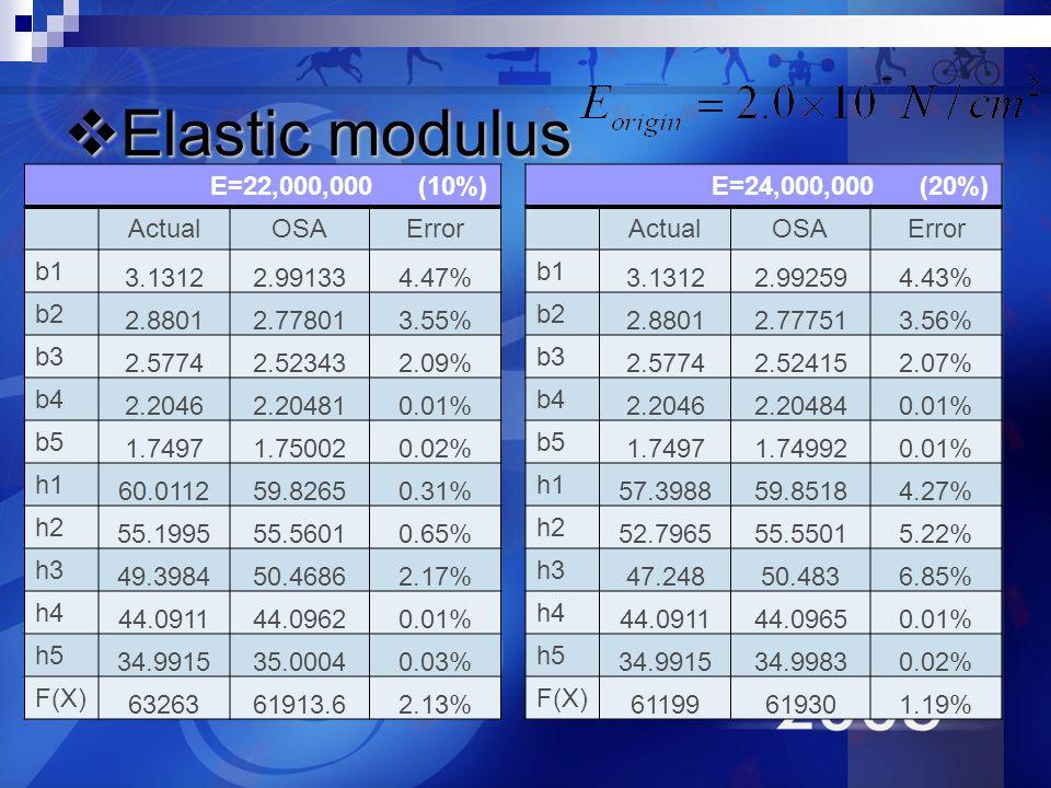 Elastic modulus Elastic modulus E=22,000,000 (10%) ActualOSAError b1 3.13122.991334.47% b2 2.88012.778013.55% b3 2.57742.523432.09% b4 2.20462.204810.01% b5 1.74971.750020.02% h1 60.011259.82650.31% h2 55.199555.56010.65% h3 49.398450.46862.17% h4 44.091144.09620.01% h5 34.991535.00040.03% F(X) 6326361913.62.13% E=24,000,000 (20%) ActualOSAError b1 3.13122.992594.43% b2 2.88012.777513.56% b3 2.57742.524152.07% b4 2.20462.204840.01% b5 1.74971.749920.01% h1 57.398859.85184.27% h2 52.796555.55015.22% h3 47.24850.4836.85% h4 44.091144.09650.01% h5 34.991534.99830.02% F(X) 61199619301.19%
