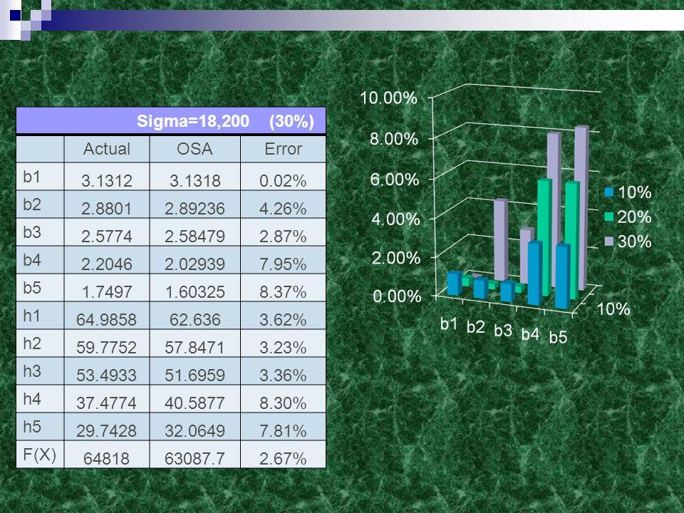 Sigma=18,200 (30%) ActualOSAError b1 3.13123.13180.02% b2 2.88012.892364.26% b3 2.57742.584792.87% b4 2.20462.029397.95% b5 1.74971.603258.37% h1 64.985862.6363.62% h2 59.775257.84713.23% h3 53.493351.69593.36% h4 37.477440.58778.30% h5 29.742832.06497.81% F(X) 6481863087.72.67%