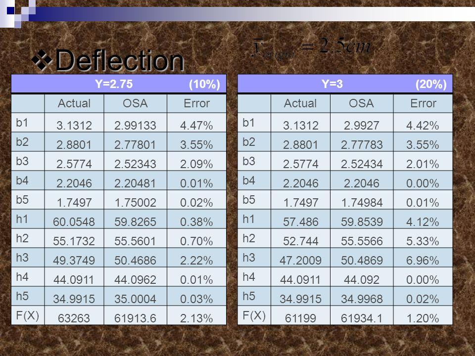 Deflection Deflection Y=2.75 (10%) ActualOSAError b1 3.13122.991334.47% b2 2.88012.778013.55% b3 2.57742.523432.09% b4 2.20462.204810.01% b5 1.74971.750020.02% h1 60.054859.82650.38% h2 55.173255.56010.70% h3 49.374950.46862.22% h4 44.091144.09620.01% h5 34.991535.00040.03% F(X) 6326361913.62.13% Y=3 (20%) ActualOSAError b1 3.13122.99274.42% b2 2.88012.777833.55% b3 2.57742.524342.01% b4 2.2046 0.00% b5 1.74971.749840.01% h1 57.48659.85394.12% h2 52.74455.55665.33% h3 47.200950.48696.96% h4 44.091144.0920.00% h5 34.991534.99680.02% F(X) 6119961934.11.20%