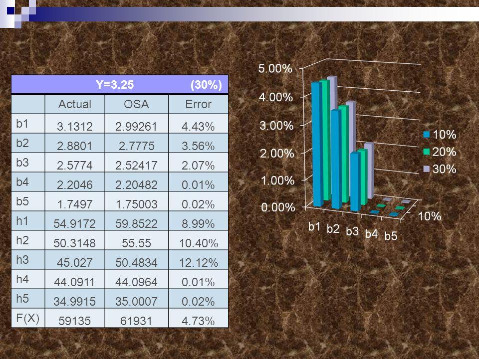 Y=3.25 (30%) ActualOSAError b1 3.13122.992614.43% b2 2.88012.77753.56% b3 2.57742.524172.07% b4 2.20462.204820.01% b5 1.74971.750030.02% h1 54.917259.85228.99% h2 50.314855.5510.40% h3 45.02750.483412.12% h4 44.091144.09640.01% h5 34.991535.00070.02% F(X) 59135619314.73%