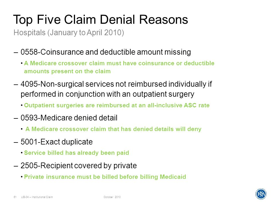 UB-04 – Institutional ClaimOctober 201061 Hospitals (January to April 2010) Top Five Claim Denial Reasons –0558-Coinsurance and deductible amount miss