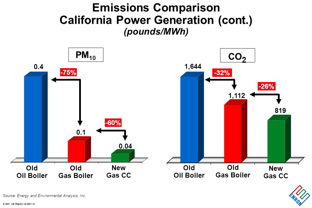 © 2001 UB-Repsol-v2-0601-13 Emissions Comparison California Power Generation (cont.) (pounds/MWh) Source: Energy and Environmental Analysis, Inc. Old